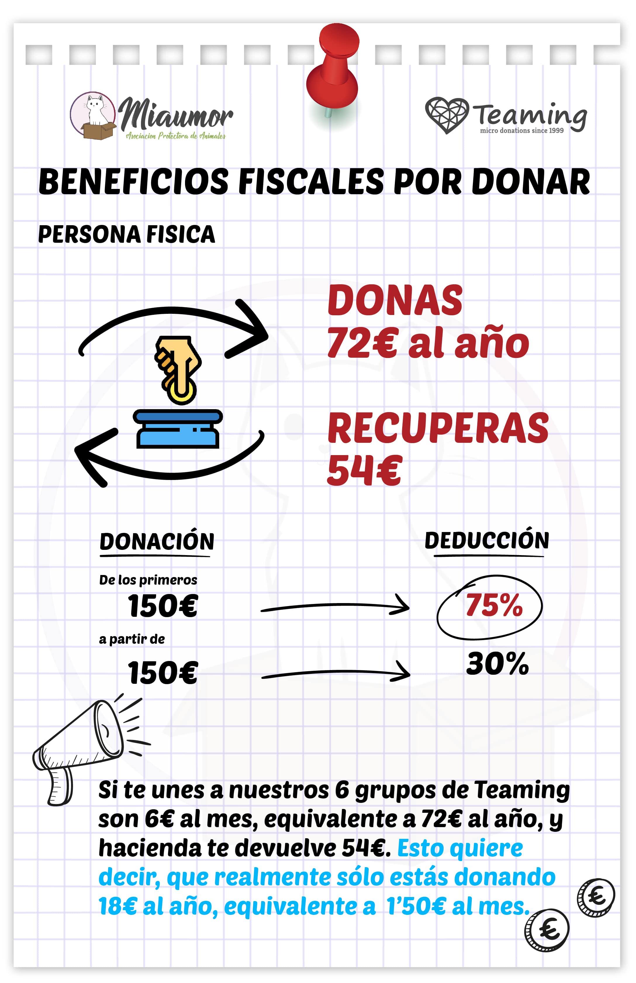 Beneficios fiscales donaciones